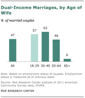 Dual-income-marriages-wife-age