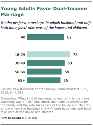 young-adults-dual-income-marriage
